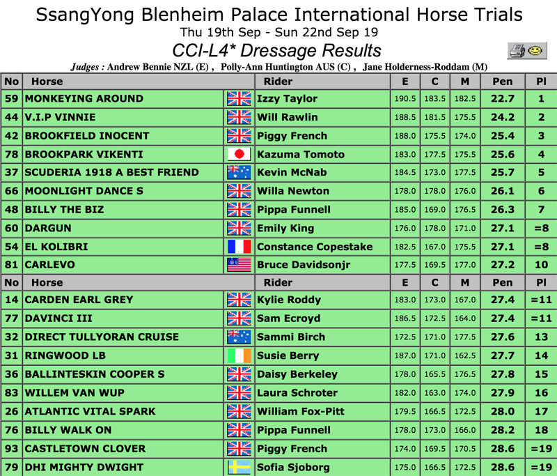 Blenheim 2019 dressage results