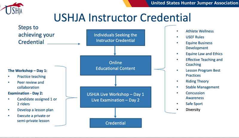 USHJAinstructorcredential