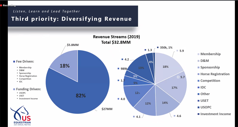 DiversifyingUSEFRevenue2021meeting