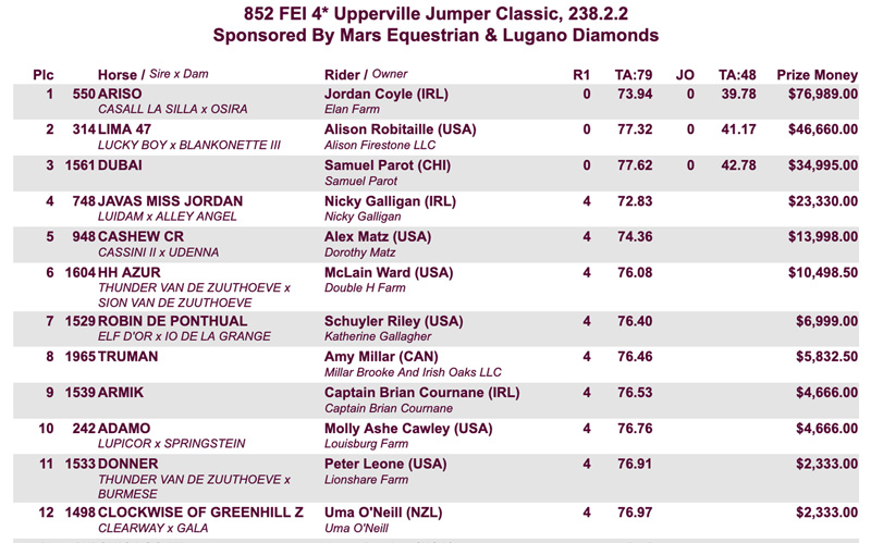 Upperville GP Results