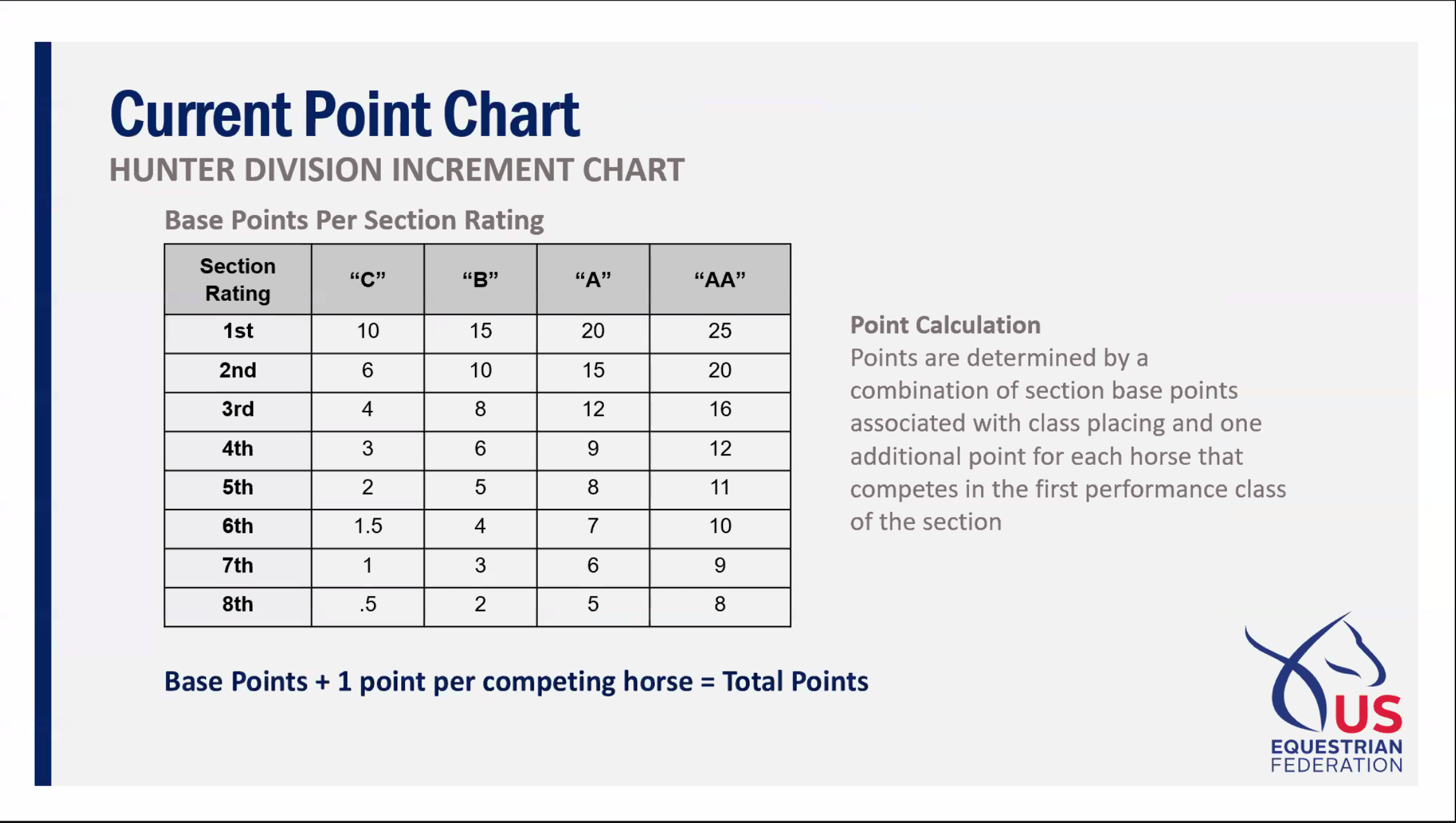 *Current Point Chart