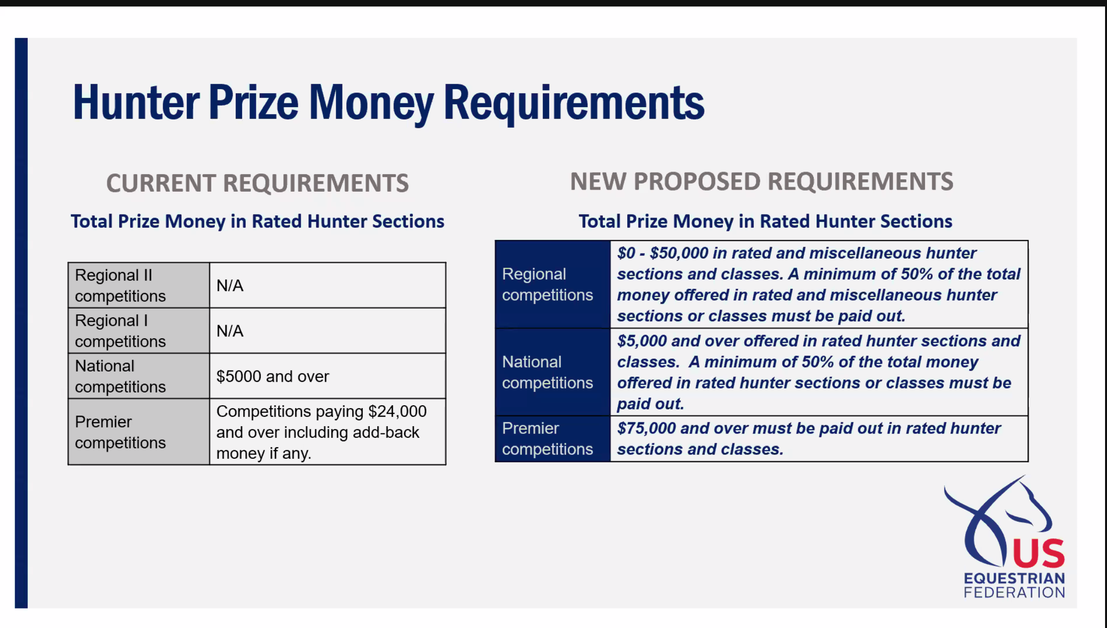 *Hunter Prize Money Requirements